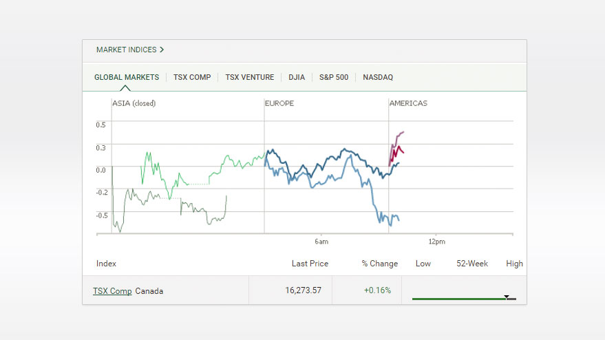 Step by step: how to buy td e-series index funds through td direct.