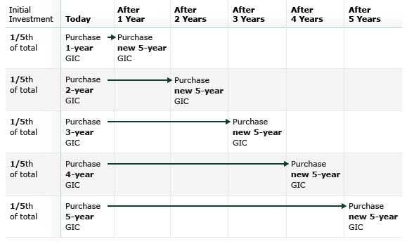 how to open a mutual fund account td canada