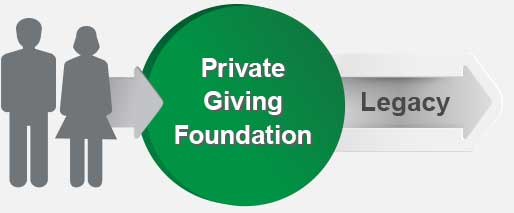 Infographic illustrates Private Giving Foundation used to leave a legacy