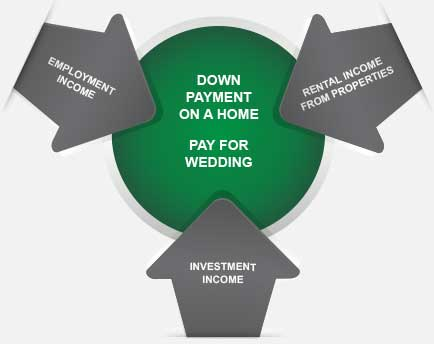 Infographic illustrates funds pulled from investment income, employment income and rental income from properties to pay for daughter's wedding and down payment on a home