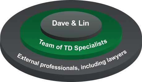 Infographic illustrates Dave and Lin's TD team of specialists and external professionals, including lawyers, working together on succession planning
