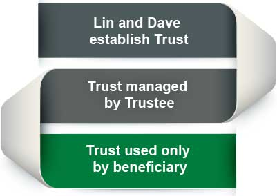 Infographic illustrates that Lin and Dave establish Trust, Trust is managed by Trustee, and Trust is used only by beneficiary