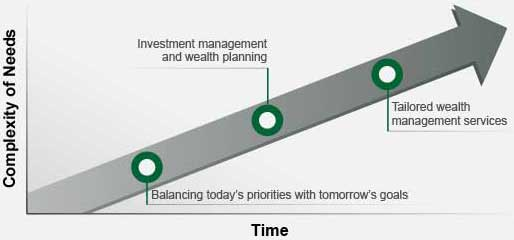 Infographic illustrates that over time your needs can become more complex and you work with your advisor to progress from balancing today's priorities with tomorrow's goals to investment management and wealth planning to tailored wealth management services