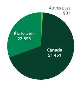 Effectif mondial en 2009 Total 75,255
