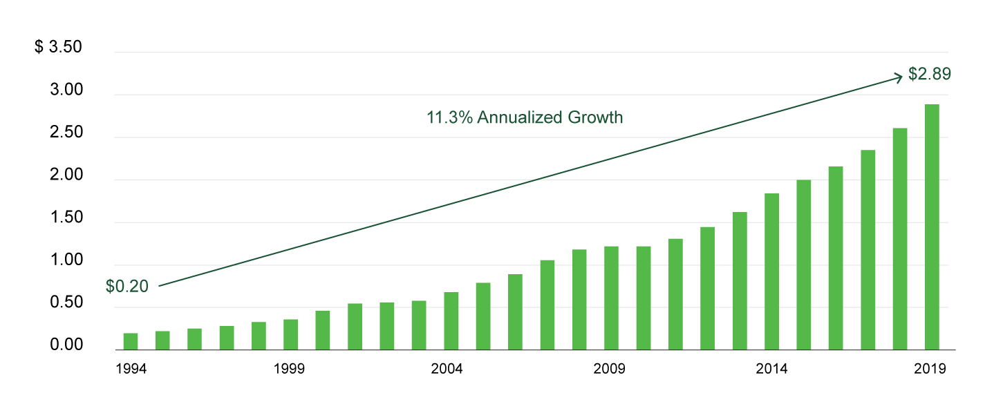 chart representing 11.3% Annualized Growth