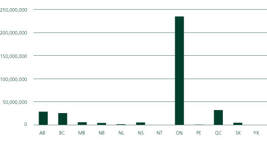 TOTAL ELECTRICITY USE BY PROVINCE (CANADA)