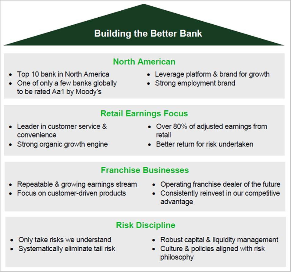 td bank financial group corporate information corporate profile image of td business strategy follow this link to open a pdf version of the