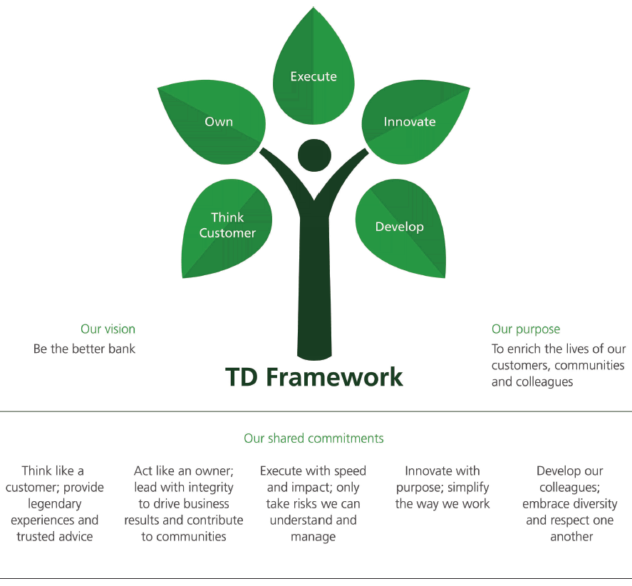 Image of TD business strategy. Follow this link to open a PDF version of the document.